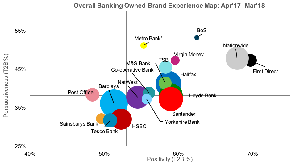 Overall Banking Owned Brand Experience Map
