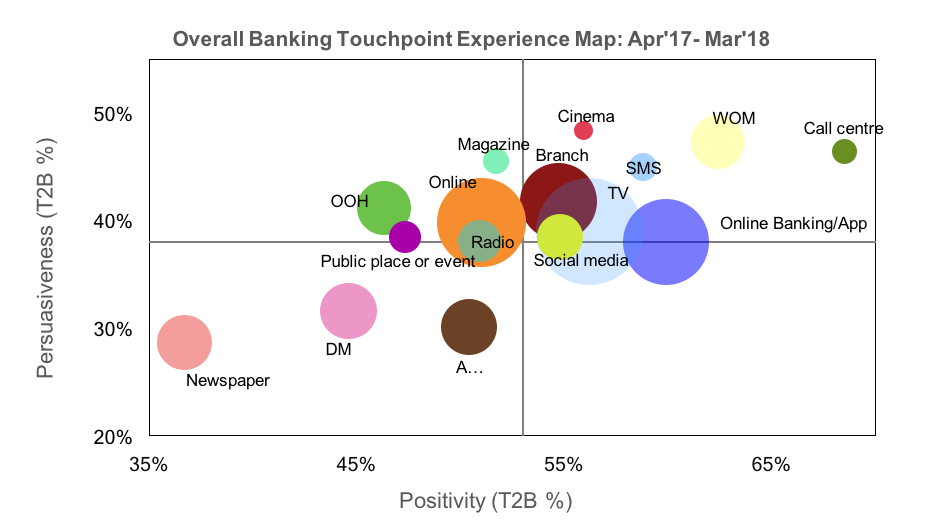 Overall Banking Touchpoint Experience Map